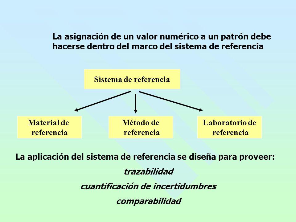 La asignación de un valor numérico a un patrón debe hacerse dentro del marco del sistema de referencia Sistema de referencia Material de referencia Método de referencia Laboratorio de referencia La aplicación del sistema de referencia se diseña para proveer: trazabilidad cuantificación de incertidumbres comparabilidad