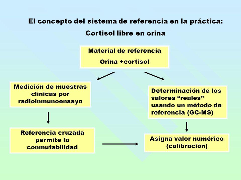 El concepto del sistema de referencia en la práctica: Cortisol libre en orina Material de referencia Orina +cortisol Medición de muestras clínicas por radioinmunoensayo Determinación de los valores reales usando un método de referencia (GC-MS) Referencia cruzada permite la conmutabilidad Asigna valor numérico (calibración)
