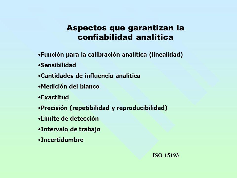 Aspectos que garantizan la confiabilidad analítica Función para la calibración analítica (linealidad) Sensibilidad Cantidades de influencia analítica