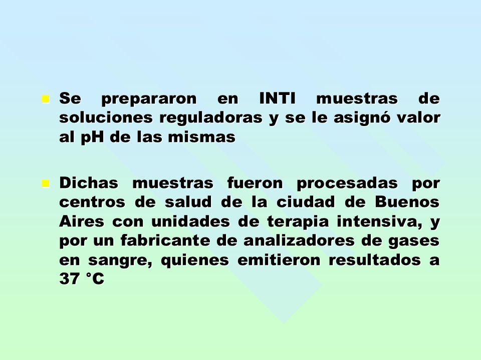 Se prepararon en INTI muestras de soluciones reguladoras y se le asignó valor al pH de las mismas Se prepararon en INTI muestras de soluciones regulad