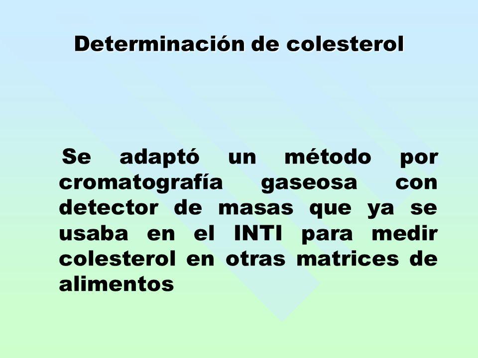 Determinación de colesterol Se adaptó un método por cromatografía gaseosa con detector de masas que ya se usaba en el INTI para medir colesterol en otras matrices de alimentos