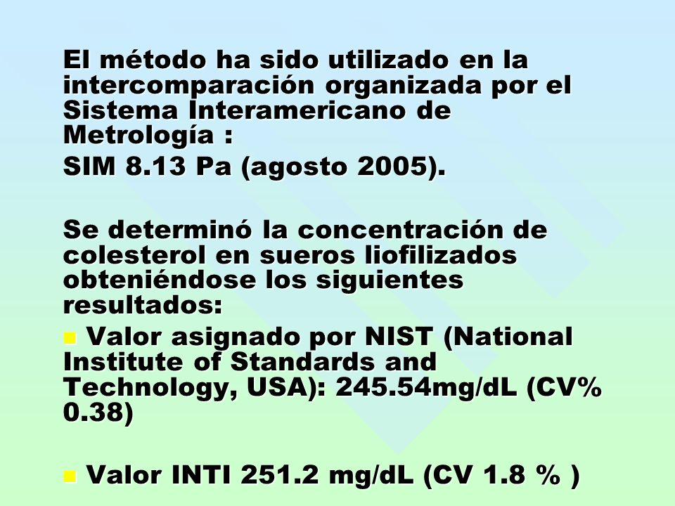 El método ha sido utilizado en la intercomparación organizada por el Sistema Interamericano de Metrología : SIM 8.13 Pa (agosto 2005). Se determinó la