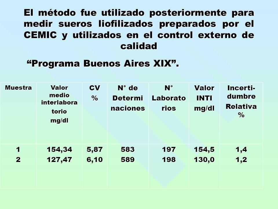 El método fue utilizado posteriormente para medir sueros liofilizados preparados por el CEMIC y utilizados en el control externo de calidad Programa Buenos Aires XIX.