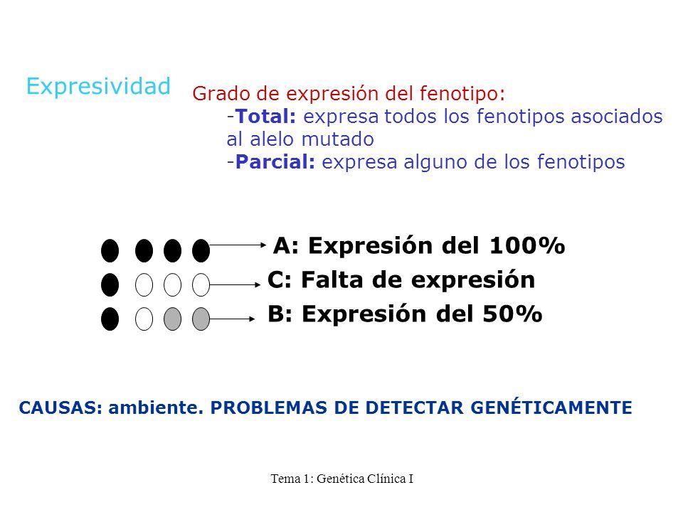 Tema 1: Genética Clínica I A: Expresión del 100% C: Falta de expresión B: Expresión del 50% CAUSAS: ambiente. PROBLEMAS DE DETECTAR GENÉTICAMENTE Expr