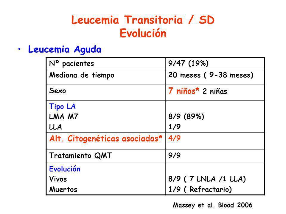 Leucemia Transitoria / SD Evolución Leucemia Aguda Nº pacientes9/47 (19%) Mediana de tiempo20 meses ( 9-38 meses) Sexo 7 niños* 2 niñas Tipo LA LMA M7 LLA 8/9 (89%) 1/9 Alt.