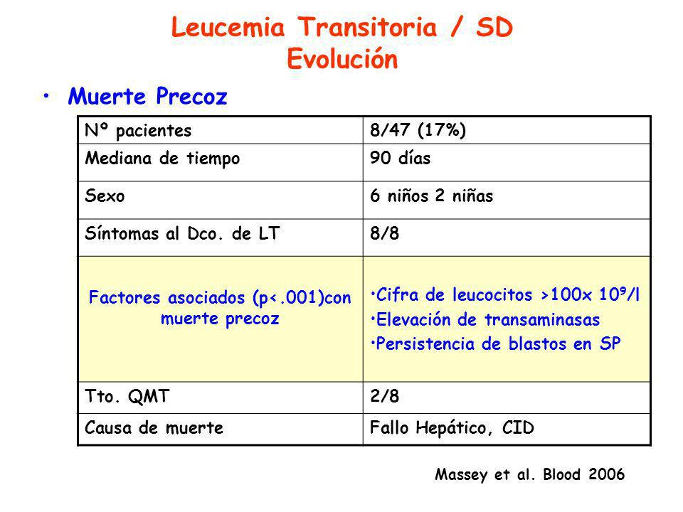 Leucemia Transitoria / SD Evolución Muerte Precoz Nº pacientes8/47 (17%) Mediana de tiempo90 días Sexo6 niños 2 niñas Síntomas al Dco.
