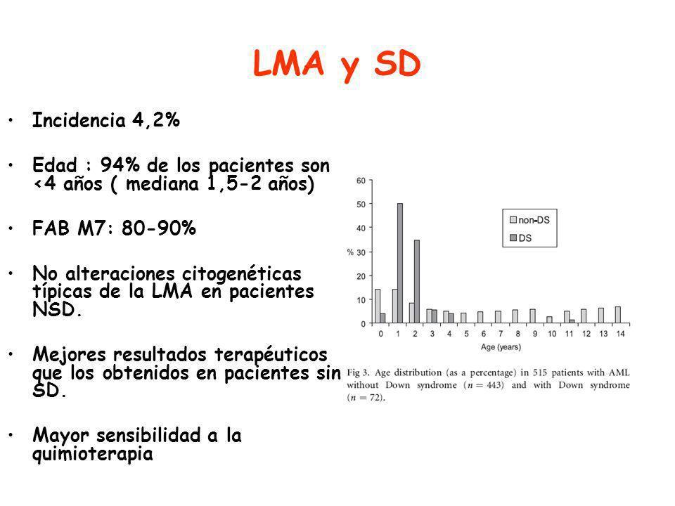 LMA y SD Incidencia 4,2% Edad : 94% de los pacientes son <4 años ( mediana 1,5-2 años) FAB M7: 80-90% No alteraciones citogenéticas típicas de la LMA en pacientes NSD.