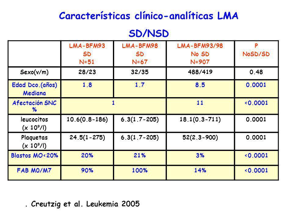 LMA-BFM93 SD N=51 LMA-BFM98 SD N=67 LMA-BFM93/98 No SD N=907 P NoSD/SD Sexo(v/m)28/2332/35488/4190.48 Edad Dco.(años) Mediana 1.81.78.50.0001 Afectación SNC % 111<0.0001 leucocitos (x 10 9 /l) 10.6(0.8-186)6.3(1.7-205)18.1(0.3-711)0.0001 Plaquetas (x 10 9 /l) 24.5(1-275)6.3(1.7-205)52(2.3-900)0.0001 Blastos MO<20%20%21%3%<0.0001 FAB M0/M790%100%14%<0.0001 Características clínico-analíticas LMA SD/NSD.