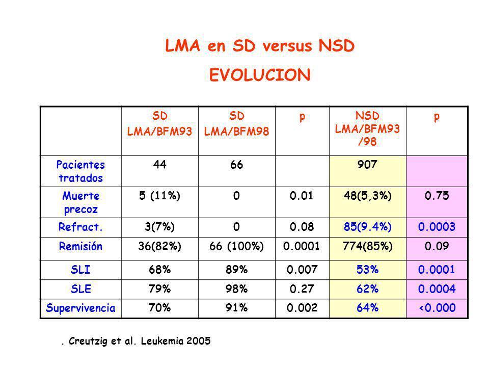 SD LMA/BFM93 SD LMA/BFM98 pNSD LMA/BFM93 /98 p Pacientes tratados 4466907 Muerte precoz 5 (11%)00.0148(5,3%)0.75 Refract.3(7%)00.0885(9.4%)0.0003 Remisión36(82%)66 (100%)0.0001774(85%)0.09 SLI68%89%0.00753%0.0001 SLE79%98%0.2762%0.0004 Supervivencia70%91%0.00264%<0.000.