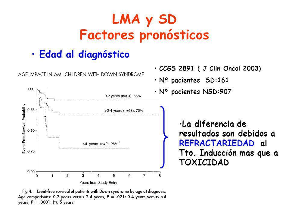 LMA y SD Factores pronósticos Edad al diagnóstico CCGS 2891 ( J Clin Oncol 2003) Nº pacientes SD:161 Nº pacientes NSD:907 La diferencia de resultados son debidos a REFRACTARIEDAD al Tto.