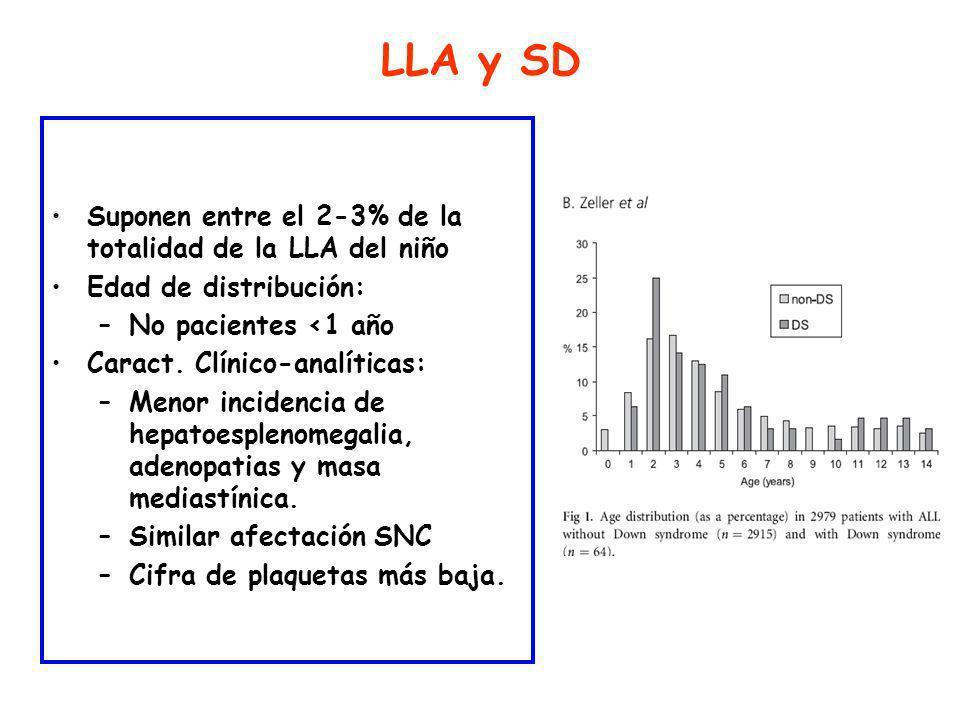 LLA y SD Suponen entre el 2-3% de la totalidad de la LLA del niño Edad de distribución: –No pacientes <1 año Caract.