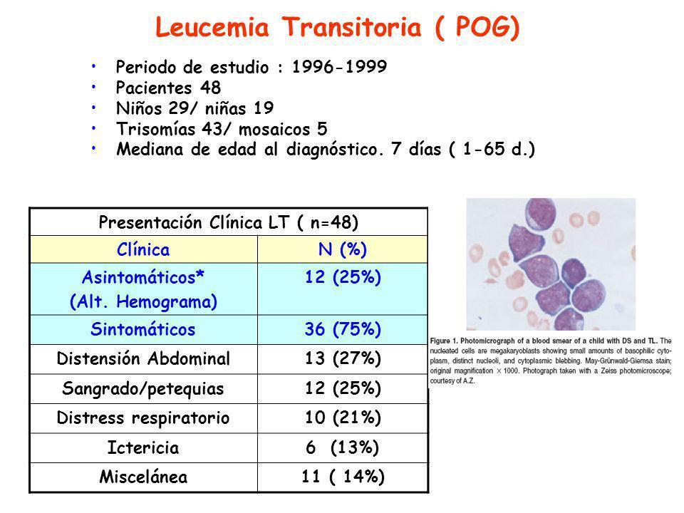 Leucemia Transitoria ( POG) Periodo de estudio : 1996-1999 Pacientes 48 Niños 29/ niñas 19 Trisomías 43/ mosaicos 5 Mediana de edad al diagnóstico.