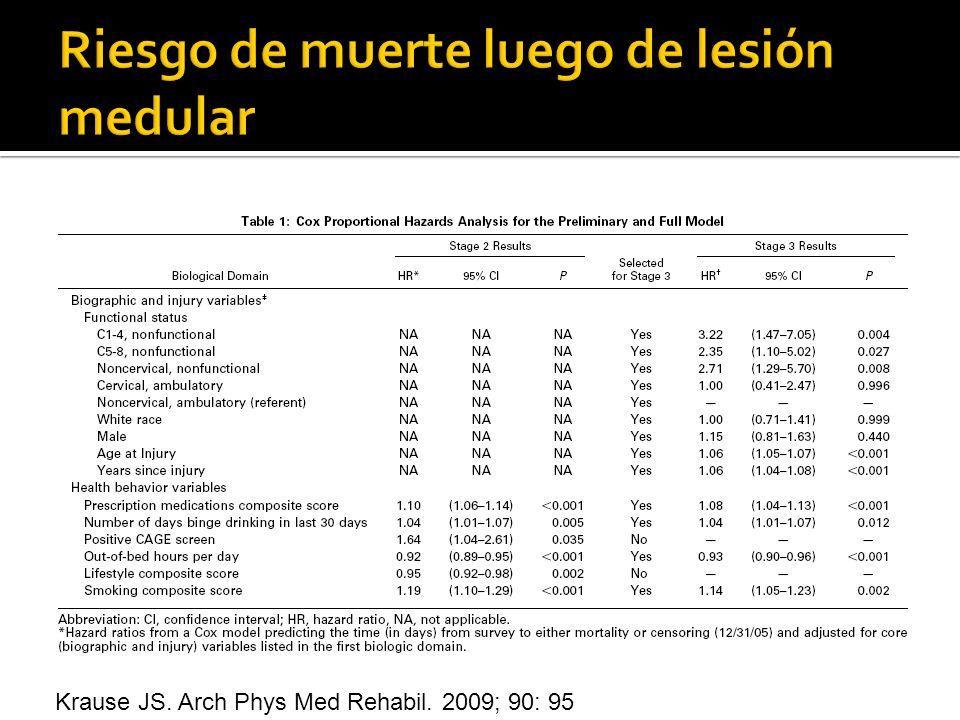 Krause JS. Arch Phys Med Rehabil. 2009; 90: 95
