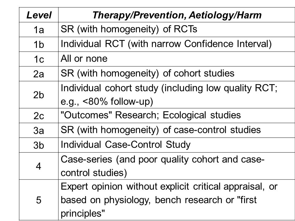 LevelTherapy/Prevention, Aetiology/Harm 1a SR (with homogeneity) of RCTs 1b Individual RCT (with narrow Confidence Interval) 1c All or none 2a SR (wit