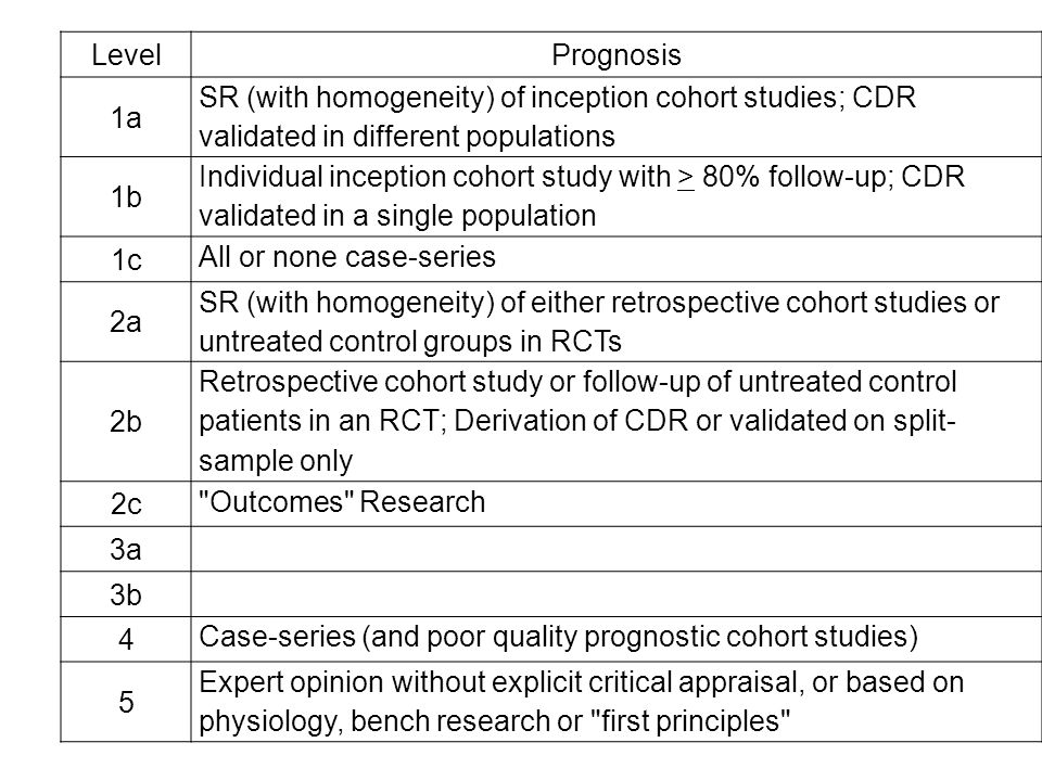 LevelPrognosis 1a SR (with homogeneity) of inception cohort studies; CDR validated in different populations 1b Individual inception cohort study with