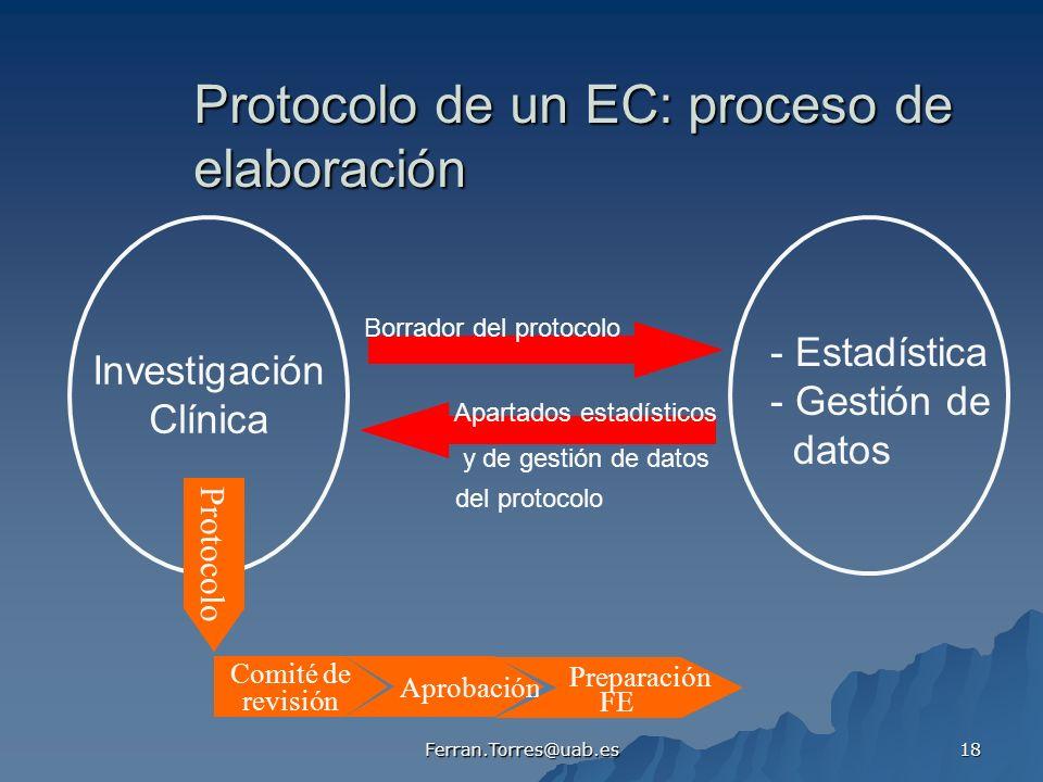 Ferran.Torres@uab.es 18 Protocolo de un EC: proceso de elaboración Investigación Clínica - Estadística - Gestión de datos Borrador del protocolo Apart