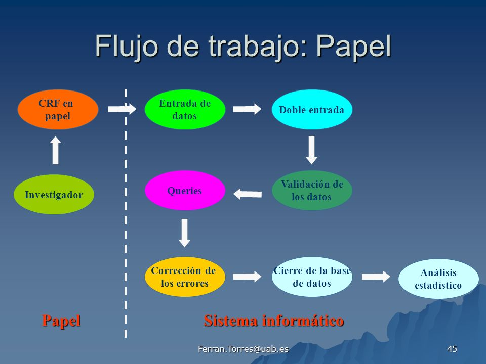 Ferran.Torres@uab.es 45 Flujo de trabajo: Papel CRF en papel Entrada de datos Doble entrada Investigador Validación de los datos Queries Corrección de