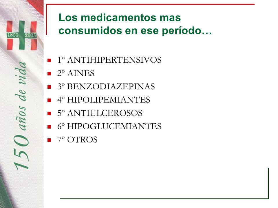Los medicamentos mas consumidos en ese período… 1º ANTIHIPERTENSIVOS 2º AINES 3º BENZODIAZEPINAS 4º HIPOLIPEMIANTES 5º ANTIULCEROSOS 6º HIPOGLUCEMIANT