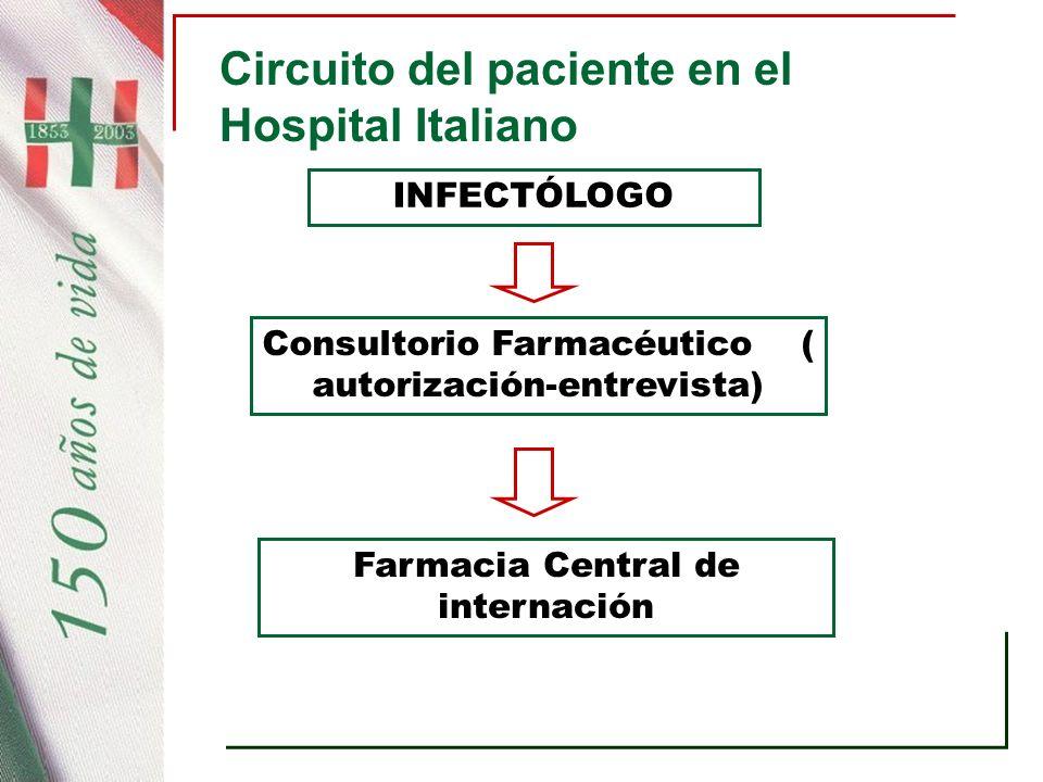 Circuito del paciente en el Hospital Italiano INFECTÓLOGO Consultorio Farmacéutico ( autorización-entrevista) Farmacia Central de internación
