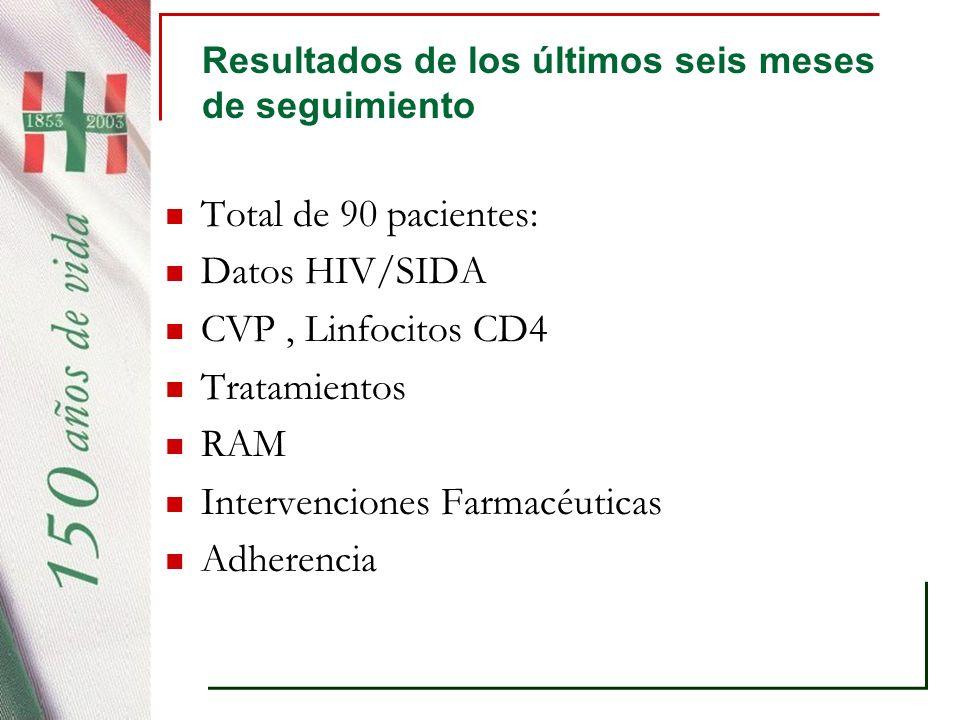 Resultados de los últimos seis meses de seguimiento Total de 90 pacientes: Datos HIV/SIDA CVP, Linfocitos CD4 Tratamientos RAM Intervenciones Farmacéu