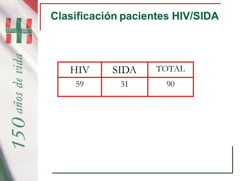 Clasificación pacientes HIV/SIDA HIVSIDA TOTAL 593190