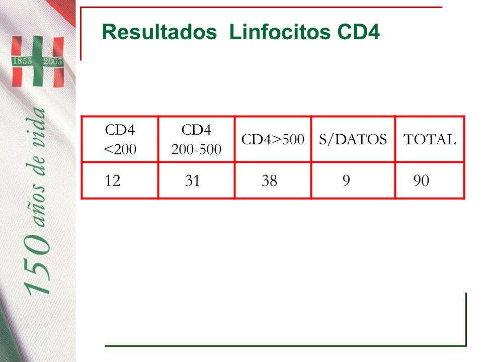 Resultados Linfocitos CD4 CD4 <200 CD4 200-500 CD4>500S/DATOSTOTAL 12 31 38 9 90