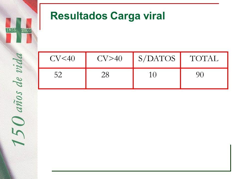 Resultados Carga viral CV<40CV>40S/DATOSTOTAL 52 28 10 90