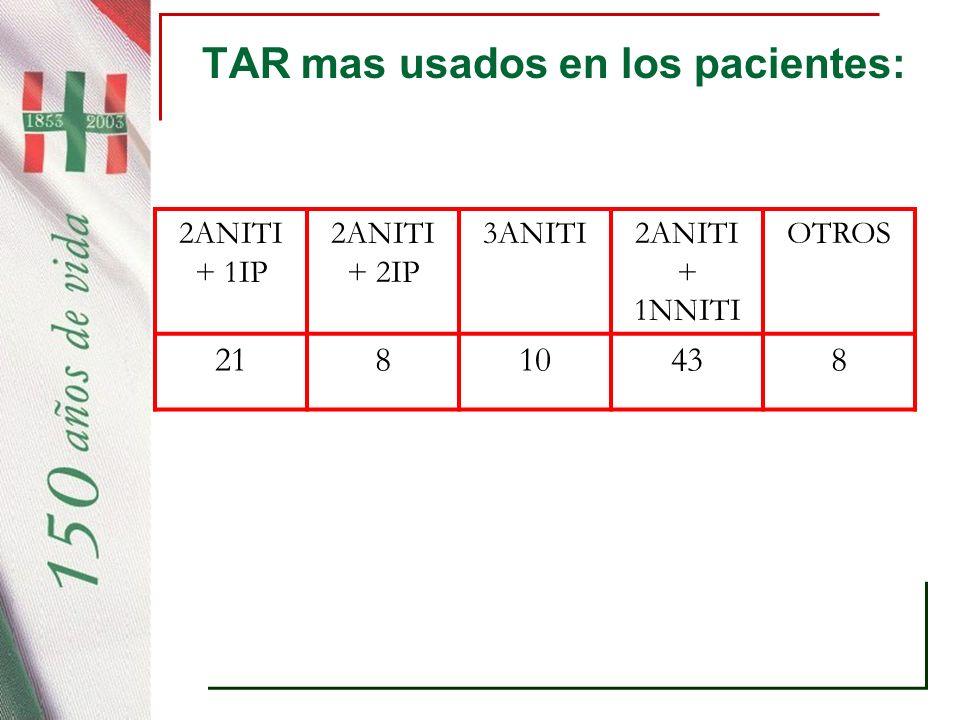 TAR mas usados en los pacientes: 2ANITI + 1IP 2ANITI + 2IP 3ANITI2ANITI + 1NNITI OTROS 21810438