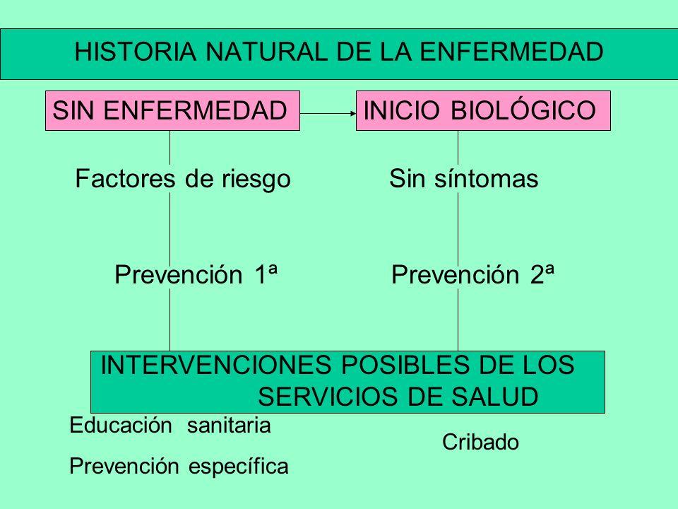 HISTORIA NATURAL DE LA ENFERMEDAD INTERVENCIONES POSIBLES DE LOS SERVICIOS DE SALUD Educación sanitaria Prevención específica SIN ENFERMEDADINICIO BIOLÓGICO Factores de riesgo Sin síntomas Prevención 1ªPrevención 2ª Cribado