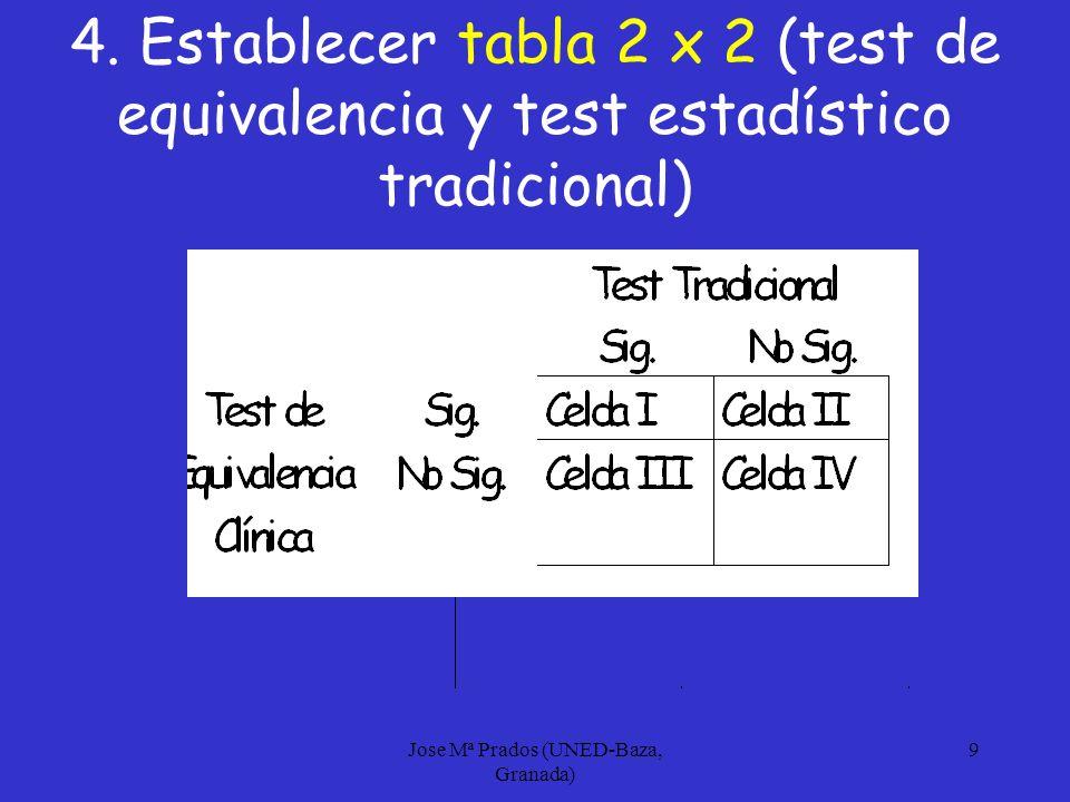 Jose Mª Prados (UNED-Baza, Granada) 10 5. Exponer gráficamente M norm + δ 2 M norm M norm + δ 1