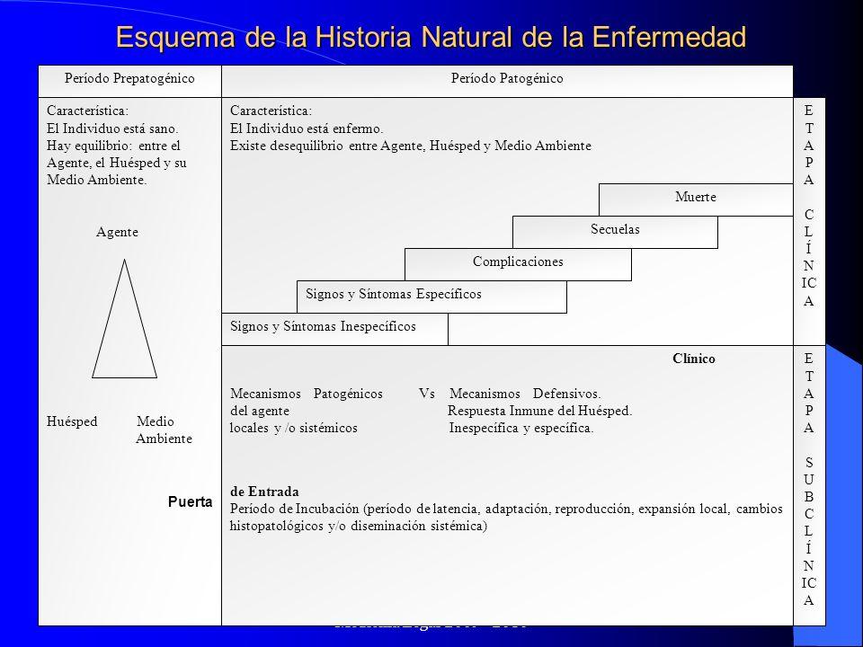 Dr. Gabriel Scarabotti UNC - ESSA - Especialización en Medicina Legal 2009 - 2010 Período PrepatogénicoPeríodo Patogénico Característica: El Individuo