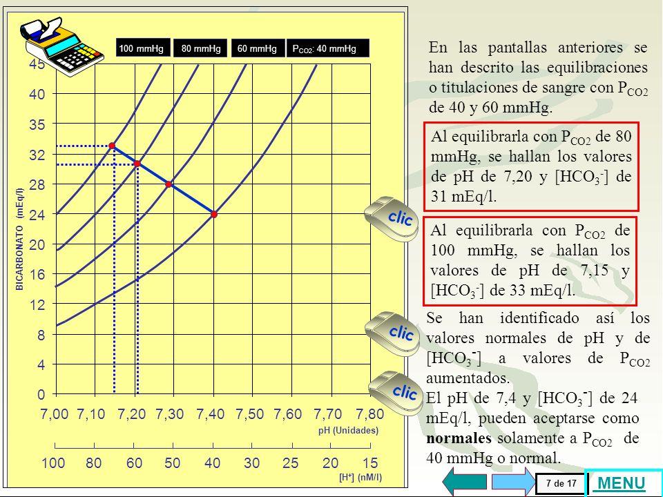 [H + ] (nM/l) 1008015605040302520 BICARBONATO (mEq/l) 32 45 35 24 20 8 16 12 4 28 40 pH (Unidades) 7,007,107,807,207,307,407,507,607,70 0 60 mmHgP CO2