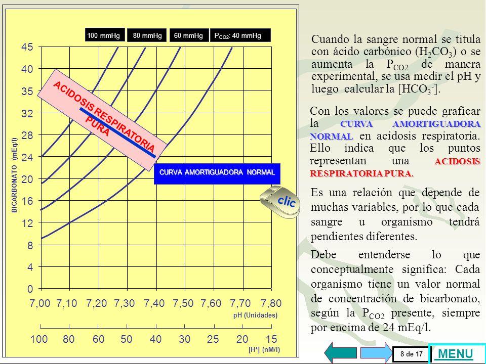 [H + ] (nM/l) 1008015605040302520 BICARBONATO (mEq/l) 32 45 35 24 20 8 16 12 4 28 40 pH (Unidades) 7,007,107,807,207,307,407,507,607,70 0 100 mmHg 80