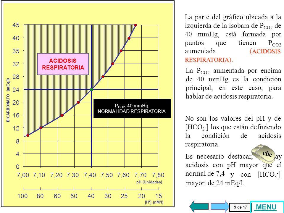 Cuando la sangre normal se titula con ácido carbónico (H 2 CO 3 ) o se aumenta la P CO2 de manera experimental, se usa medir el pH y luego calcular la