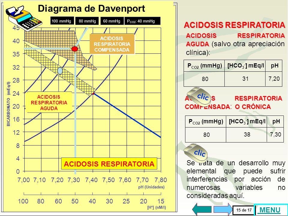 En la acidosis respiratoria aguda, la modificación principal es el aumento de la P CO2. La mayoría de las obstrucciones de las vías aéreas son crónica