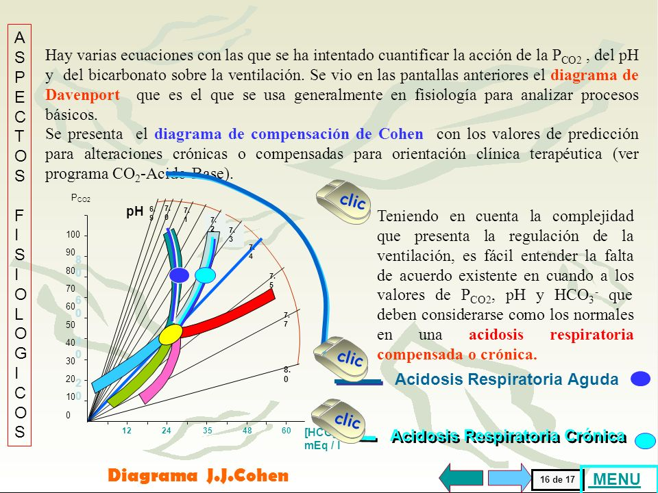 [H + ] (nM/l) 1008015605040302520 BICARBONATO (mEq/l) 32 45 35 24 20 8 16 12 4 28 40 pH (Unidades) 7,007,107,807,207,307,407,507,607,70 0 Diagrama de