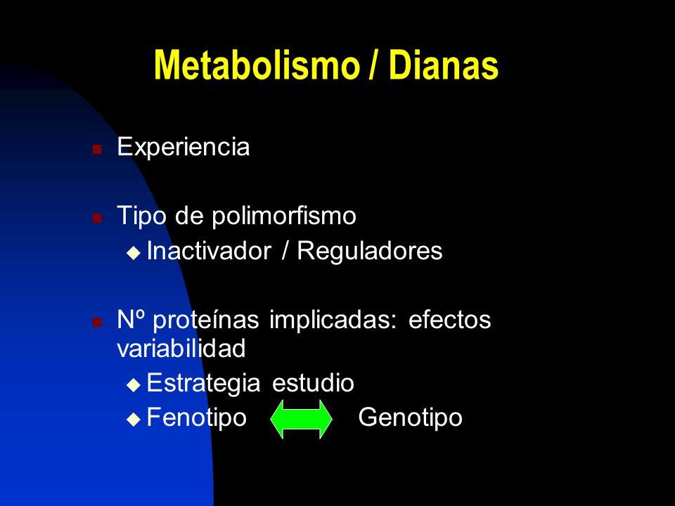 Metabolismo / Dianas Experiencia Tipo de polimorfismo Inactivador / Reguladores Nº proteínas implicadas: efectos variabilidad Estrategia estudio Fenotipo Genotipo