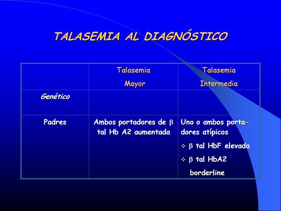 TALASEMIA AL DIAGNÓSTICO Talasemia Mayor MayorTalasemiaIntermedia Genético Padres Ambos portadores de tal Hb A2 aumentada Uno o ambos porta- dores atí