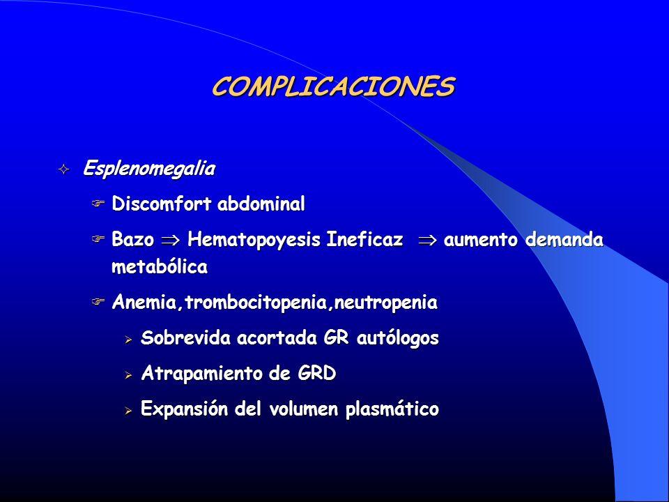 COMPLICACIONES Esplenomegalia Esplenomegalia Discomfort abdominal Discomfort abdominal Bazo Hematopoyesis Ineficaz aumento demanda metabólica Bazo Hem