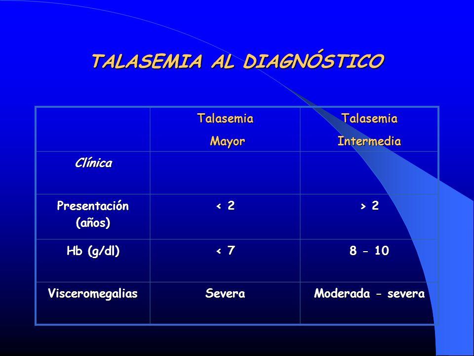 TALASEMIA AL DIAGNÓSTICO Talasemia Mayor MayorTalasemiaIntermedia Clínica Presentación (años) < 2 > 2 Hb (g/dl) < 7 8 - 10 VisceromegaliasSevera Moder