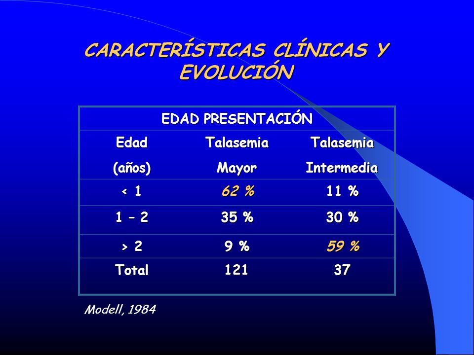 CARACTERÍSTICAS CLÍNICAS Y EVOLUCIÓN EDAD PRESENTACIÓN Edad(años)TalasemiaMayorTalasemiaIntermedia < 1 62 % 11 % 1 – 2 35 % 30 % > 2 9 % 59 % Total121