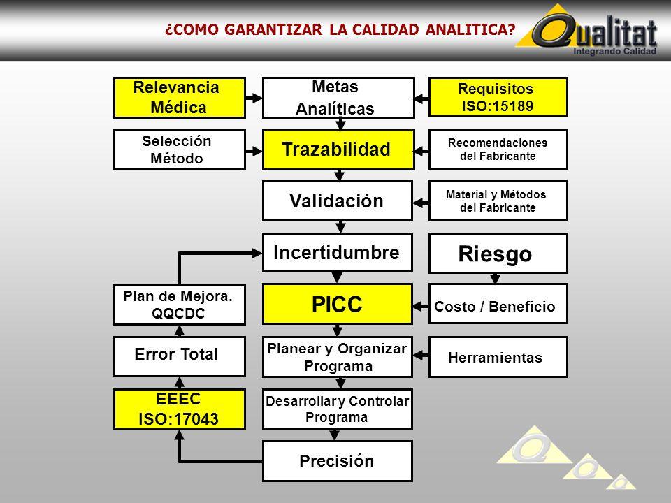 ¿COMO GARANTIZAR LA CALIDAD ANALITICA? Validación Metas Analíticas Material y Métodos del Fabricante Relevancia Médica Requisitos ISO:15189 Trazabilid