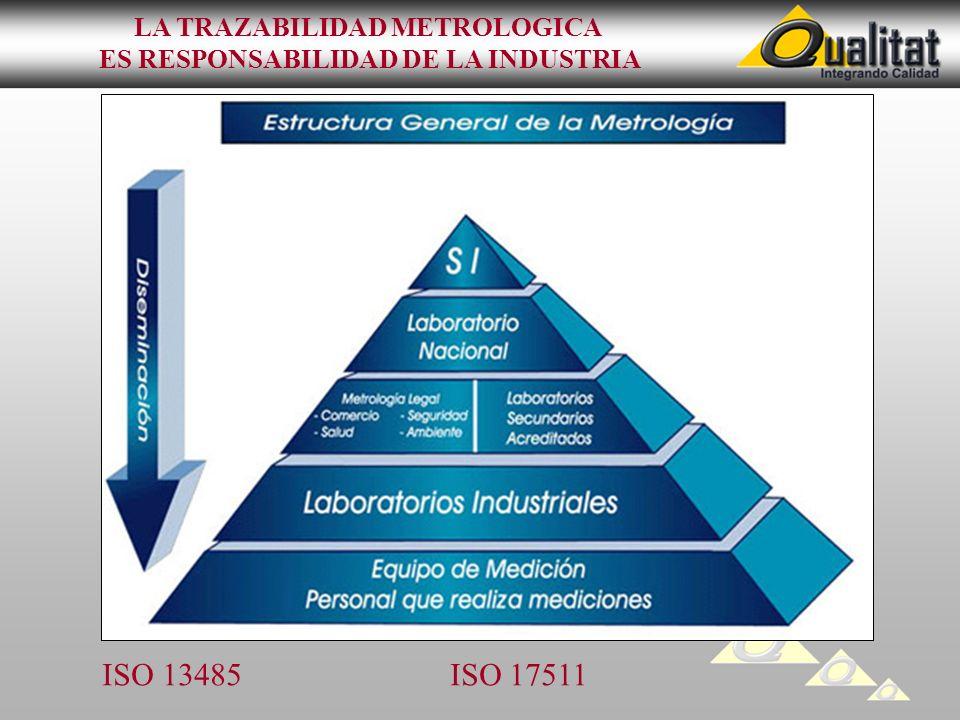 LA TRAZABILIDAD METROLOGICA ES RESPONSABILIDAD DE LA INDUSTRIA ISO 13485 ISO 17511