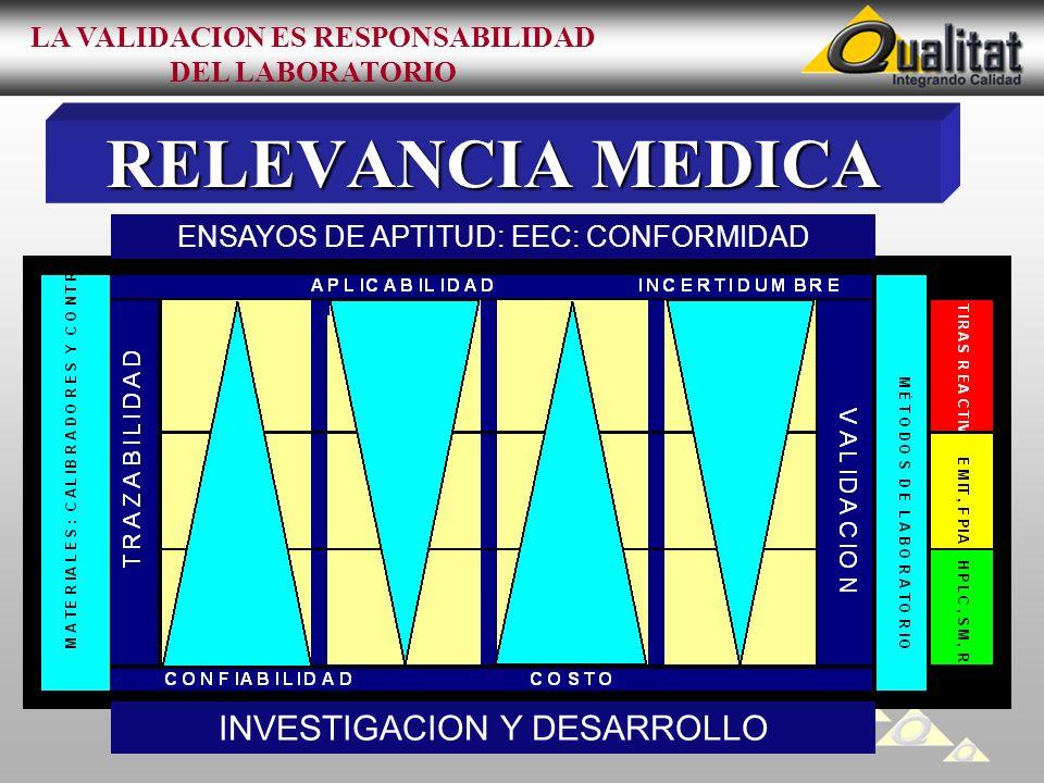 RELEVANCIA MEDICA INVESTIGACION Y DESARROLLO ENSAYOS DE APTITUD: EEC: CONFORMIDAD LA VALIDACION ES RESPONSABILIDAD DEL LABORATORIO