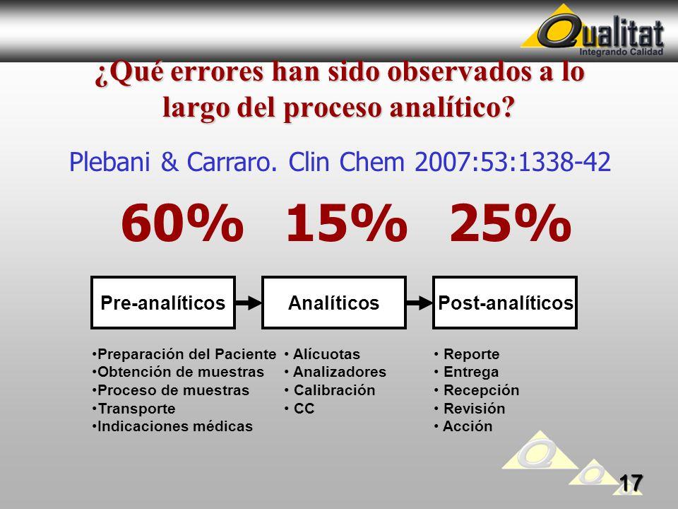 ¿Qué errores han sido observados a lo largo del proceso analítico? Pre-analíticosAnalíticosPost-analíticos Preparación del Paciente Obtención de muest