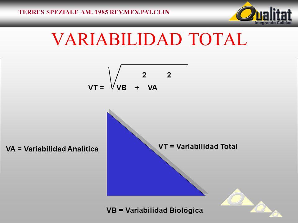 VARIABILIDAD TOTAL VT = Variabilidad Total VB = Variabilidad Biológica VA = Variabilidad Analítica 2 VT = VB + VA TERRES SPEZIALE AM. 1985 REV.MEX.PAT