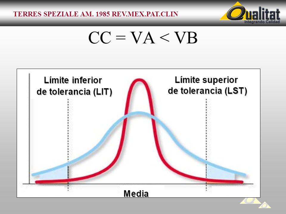 CC = VA < VB TERRES SPEZIALE AM. 1985 REV.MEX.PAT.CLIN