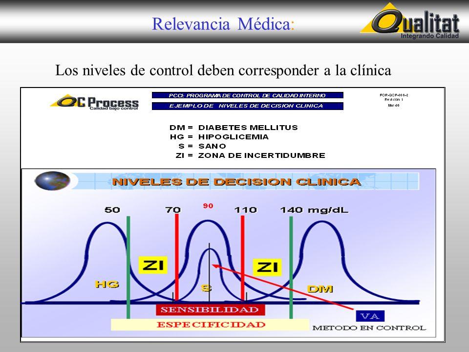 Relevancia Médica: Los niveles de control deben corresponder a la clínica