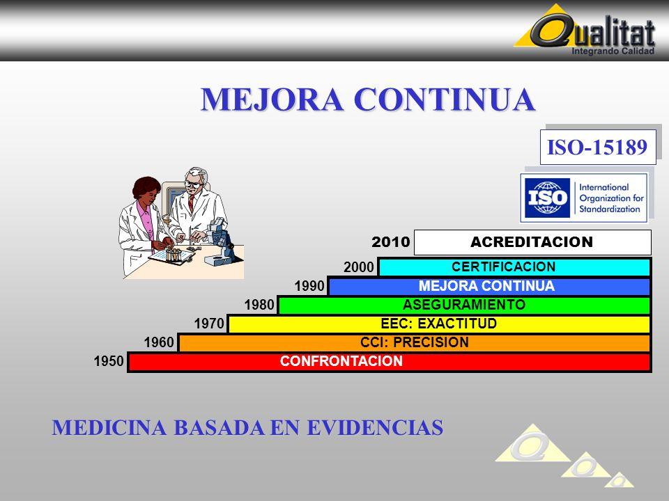 MEJORA CONTINUA 2000 1990 1980 1970 1960 1950 CONFRONTACION CCI: PRECISION EEC: EXACTITUD ASEGURAMIENTO MEJORA CONTINUA CERTIFICACION ISO-15189 MEDICINA BASADA EN EVIDENCIAS ACREDITACION 2010