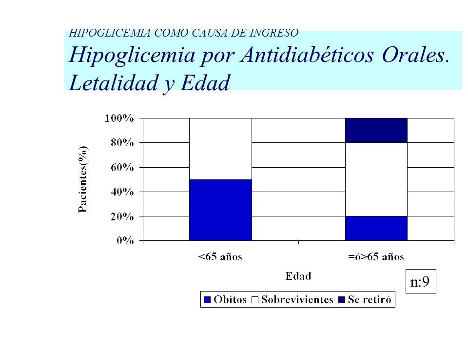HIPOGLICEMIA COMO CAUSA DE INGRESO Hipoglicemia por Antidiabéticos Orales. Letalidad y Edad n:9